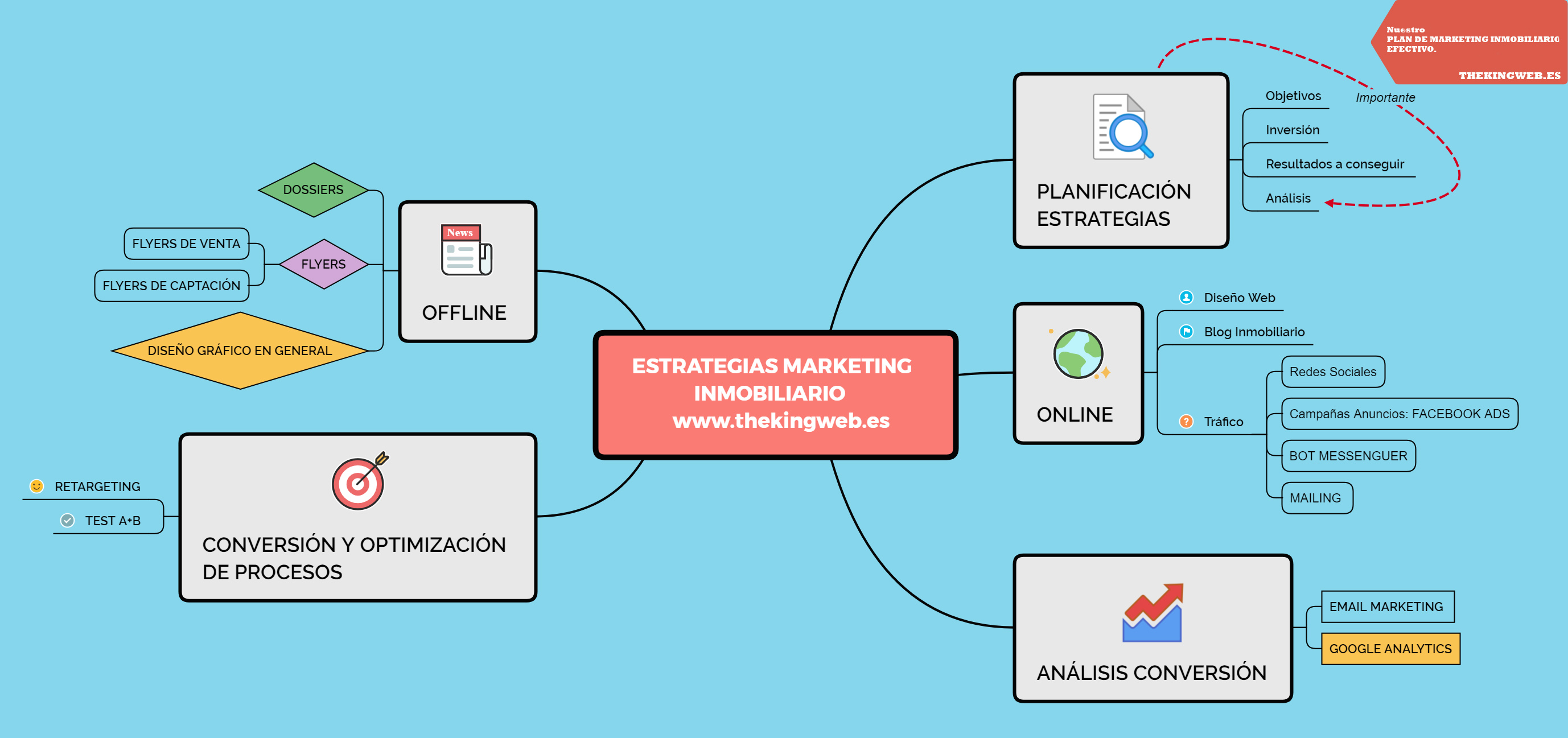 Estrategias Marketing Inmobiliario